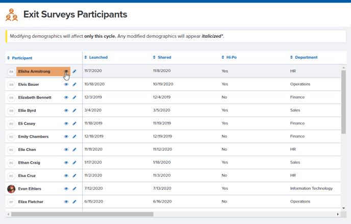 Exit Survey Participants click view to see survey results