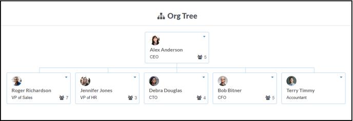 Org Tree top