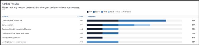 ranked item pulse analytics
